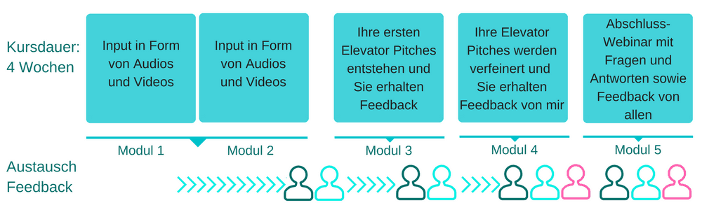 SP-Der Elevator Pitch - Jutta Keller